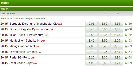 Speltips Champions League 2012-12-04